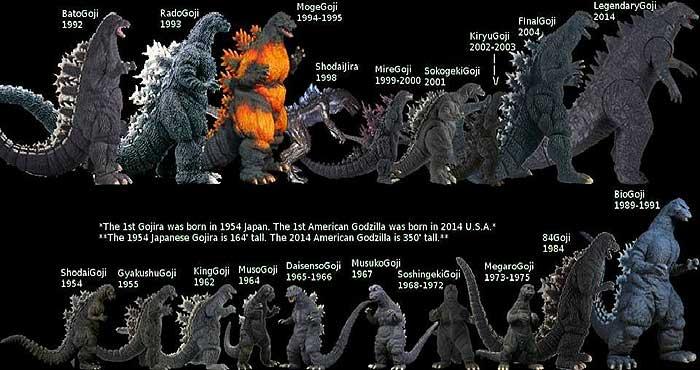Godzilla2014_chart