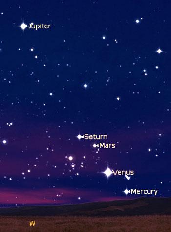 AstrologyKTNO_5Planets